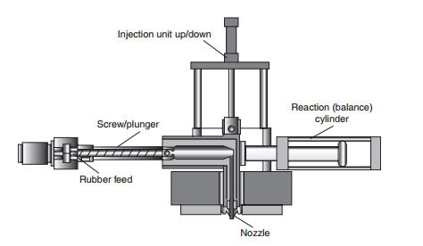 rubber injection molding diagram